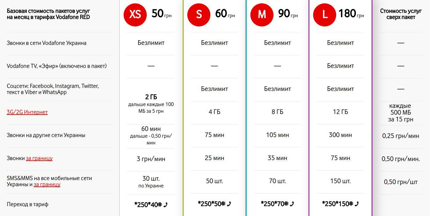 тарифы оператора Водафон осень 2017